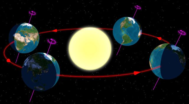 The Earth at the start of the four (astronomical) seasons, as seen from the north. Earth is far left at the summer solstice in the northern hemisphere, far right for the southern hemisphere.